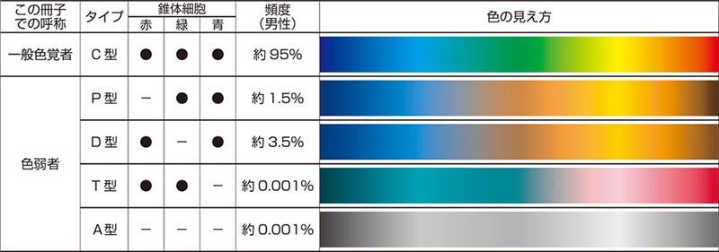 色覚のタイプ別の見え方